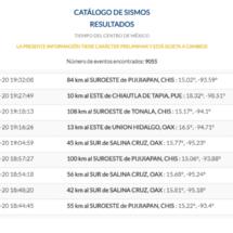 Se extenderán por cuatro meses más réplicas del sismo de 8.2 en el Istmo, Oaxaca