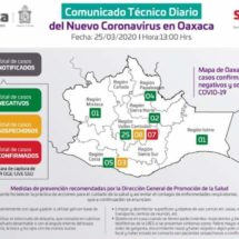 Suman siete casos confirmados de COVID-19 en Oaxaca