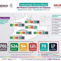 Registra Oaxaca 121 casos positivos y 17 defunciones por COVID-19