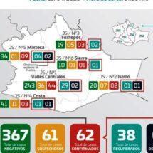 Van 62 casos de COVID-19 en 31 municipios de Oaxaca