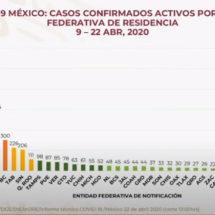Supera México las mil muertes por COVID-19: Ssa