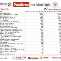 Registra Oaxaca 84 casos nuevos de COVID-19, suman cuatro mil 244 casos y 496 defunciones