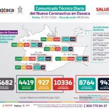 Continúan altos los índices de contagios diarios por COVID-19 en Oaxaca