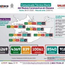 Mantiene Oaxaca 603 casos activos de COVID-19; exhortan los SSO seguir con medidas preventivas