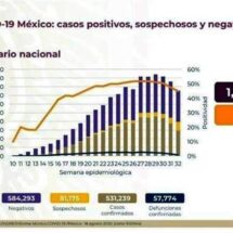 Rebasa México 531 mil casos confirmados de Covid