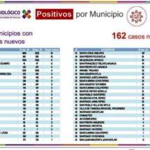 Advierten los SSO la presencia de COVID-19 en etapa activa en 101 municipios de la entidad