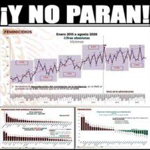 Veracruz segundo lugar en feminicidios