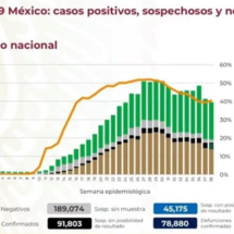 Suma 78 mil 880 muertes por coronavirus y 757 mil 953 casos