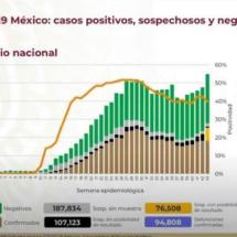 SIGUE SUBIENDO; HOY 6 MIL 810 CASOS MÁS