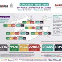 Oaxaca alcanza los 22 mil 882 contagios por COVID-19, hoy se registran 90 casos nuevos