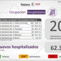 Registran 20 hospitales 100 por ciento de ocupación en Oaxaca