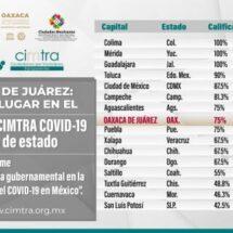 Oaxaca de Juárez ocupa quinto lugar en transparencia proactiva ante el COVID-19: CIMTRA