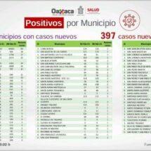 397 nuevos casos de Covid-19 en Oaxaca